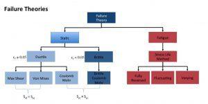bezwijk theorie