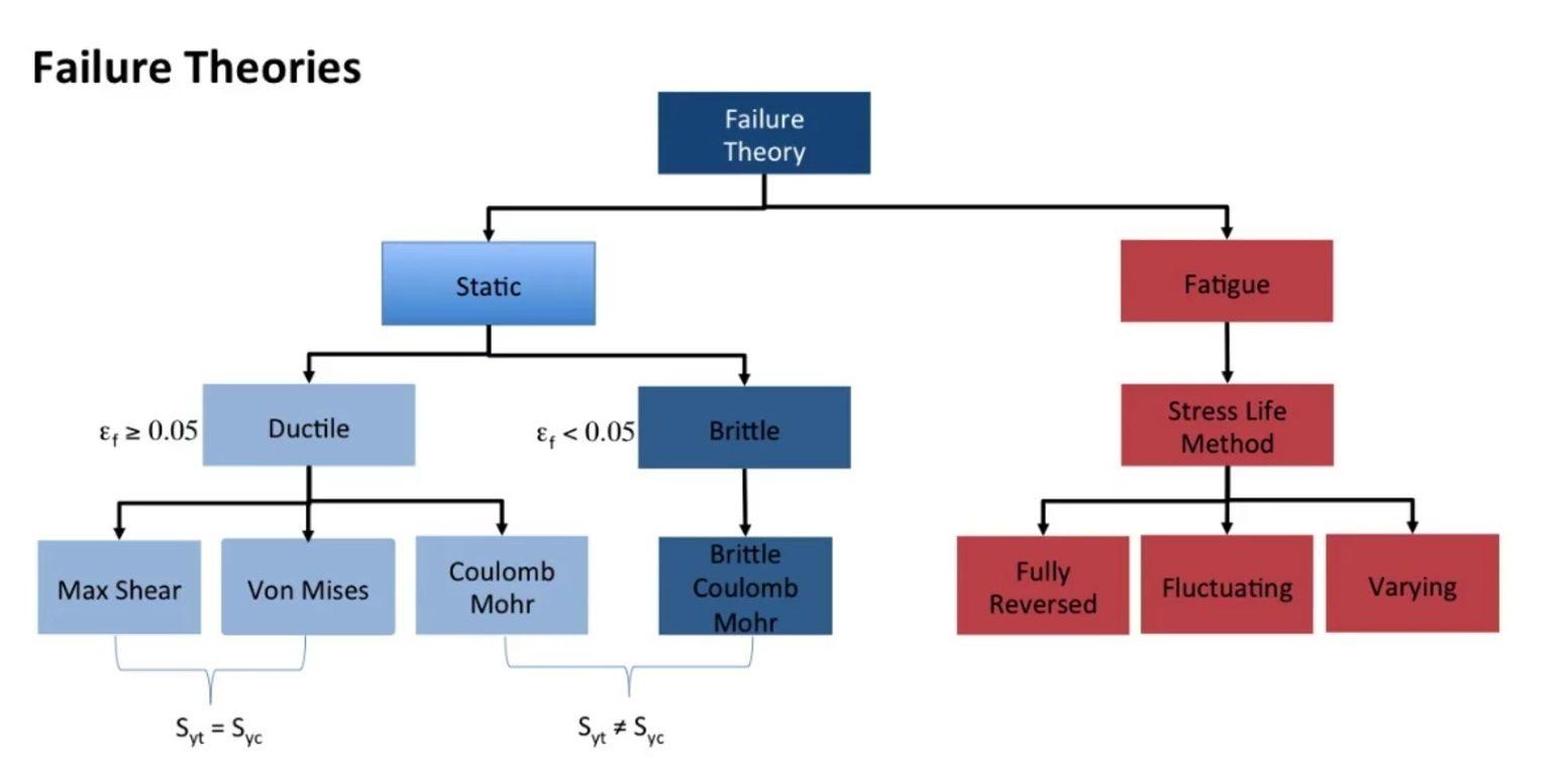 bezwijktheorie