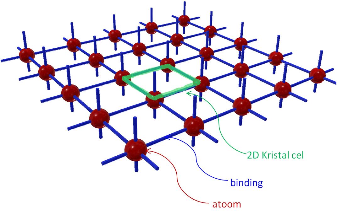 2D weergave van een cel in een kristalroostervlak
