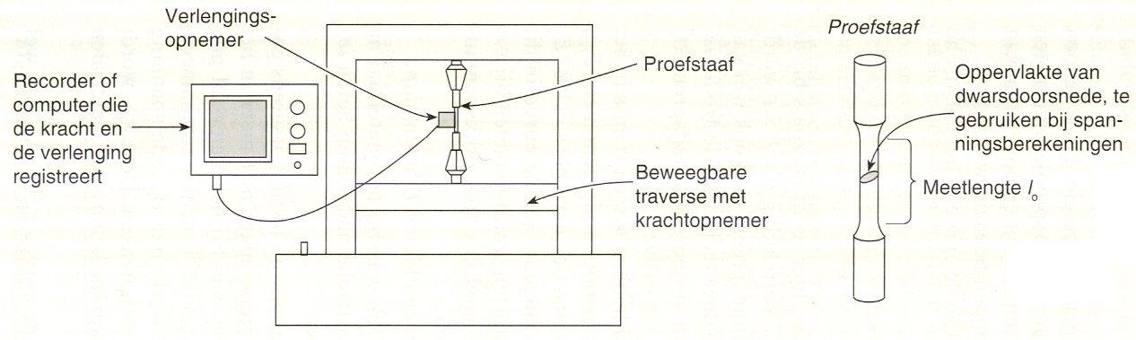 Elasticiteit en plasticiteit trekproefmeting