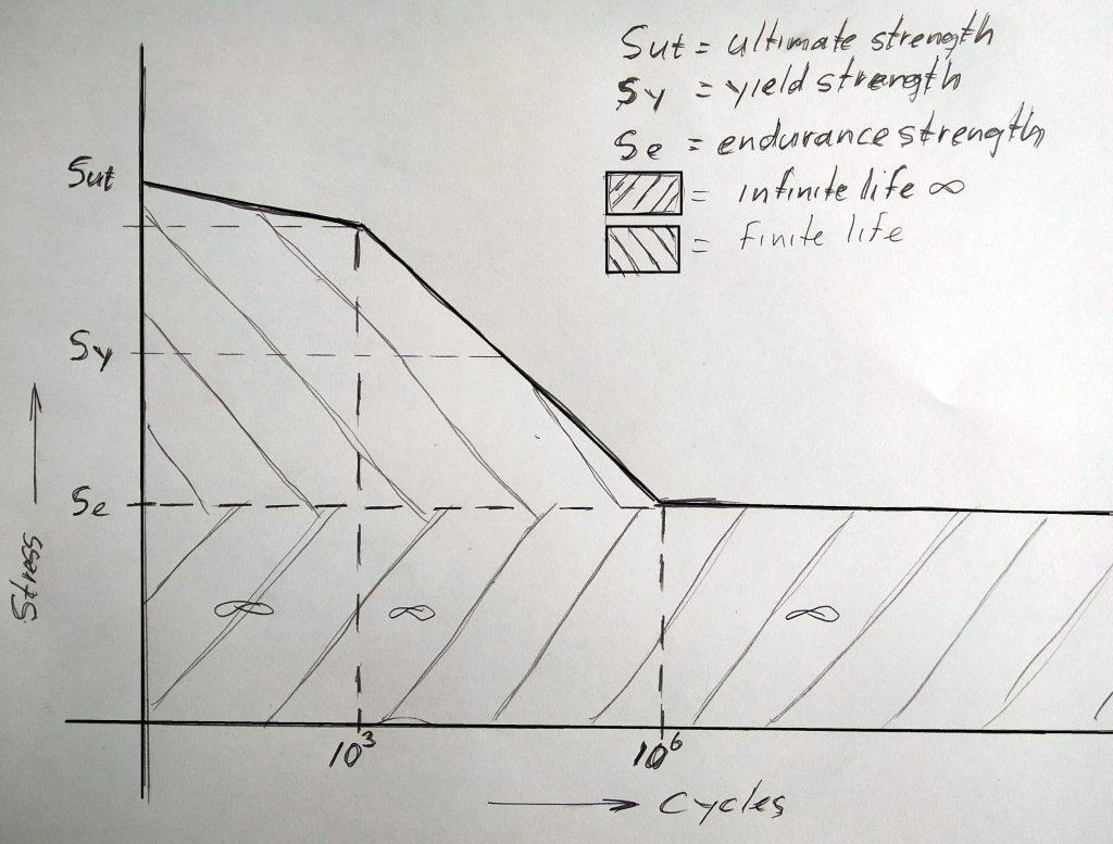 SN-curve