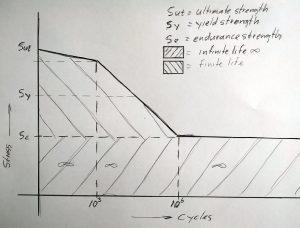 materiaalmoeheid S-N curve  gebaseerd op de Wöhler kromme