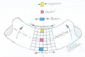 afwisselende rek en compressie
