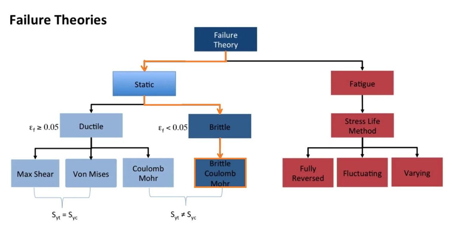 Brittle Coulomb Mohr brosbreuk sterkteberekening theorie