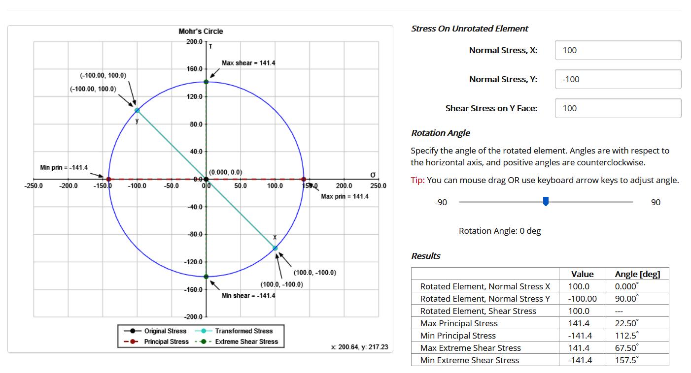 Cirkel van Mohr, om de principal stresses te berekenen