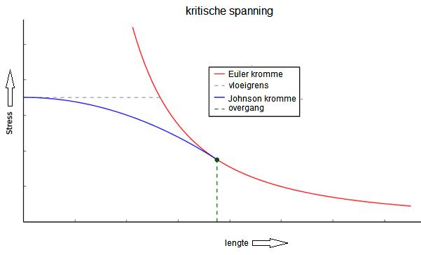 Euler formule versus Johnson formule, bij het knikken van verticale kolommen