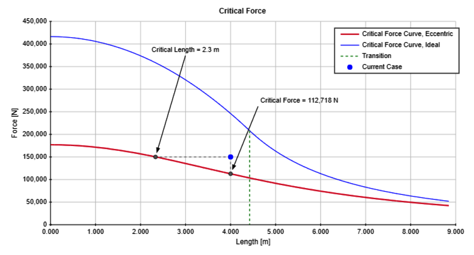 Het Effect van excentriciteit t.o.v. centriciteit, knikken van verticale kolommen
