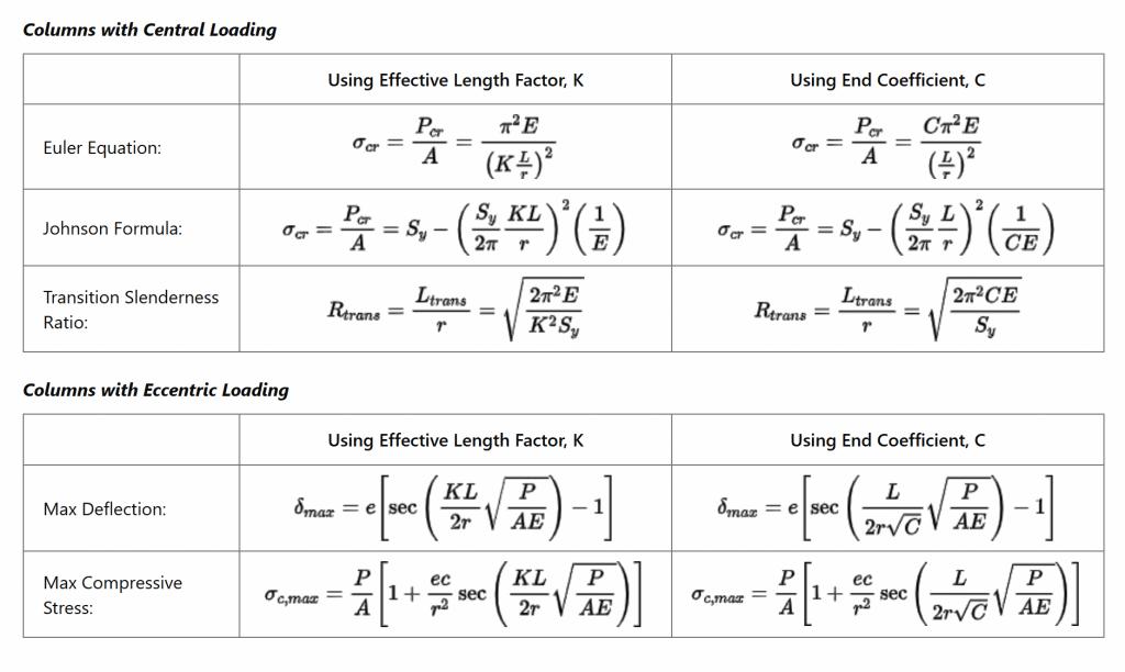 samenvatting knik formules